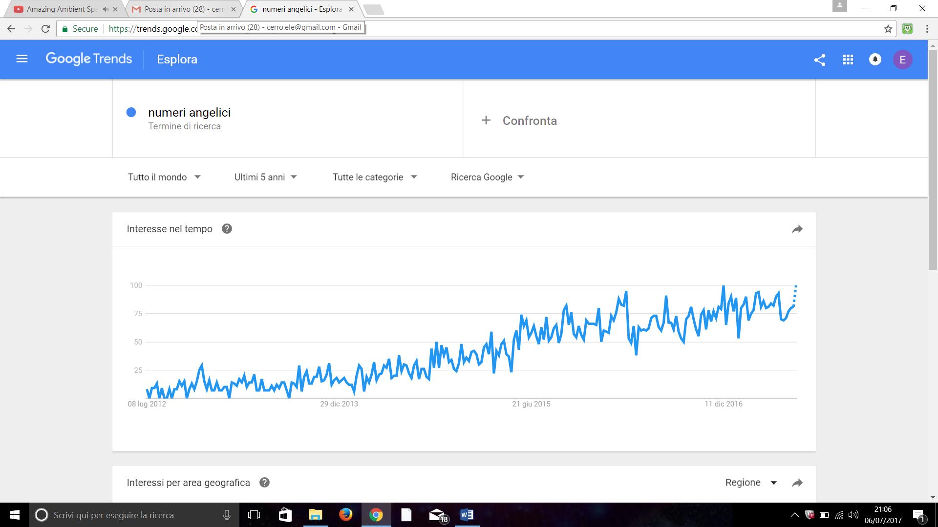 trend numeri angelici